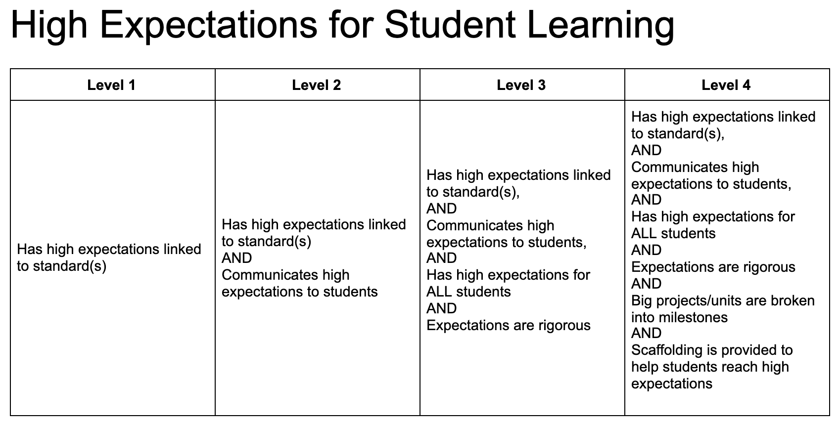 High Expectations Checklist-Style Rubric