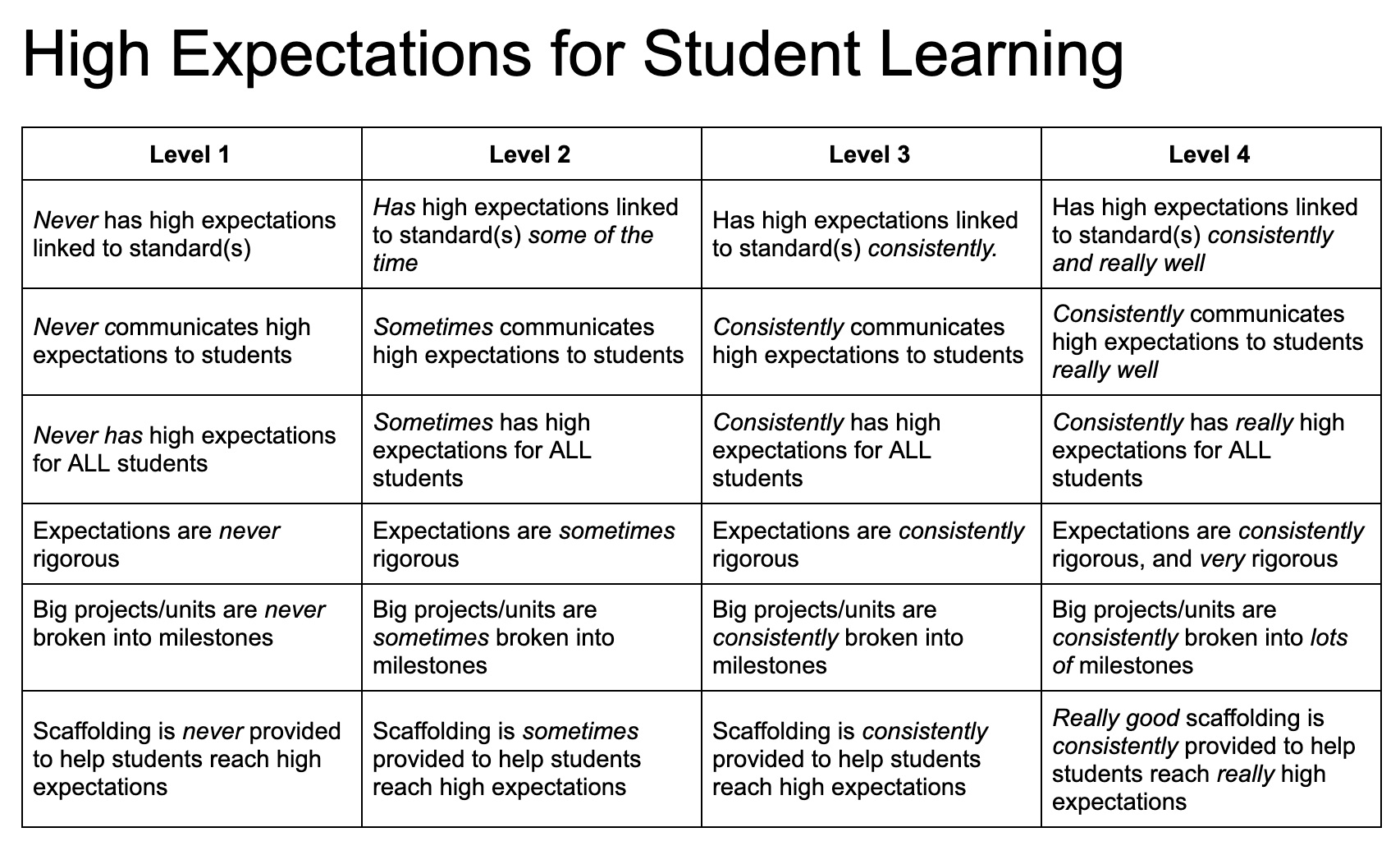 High Expectations Frequency-Extent Rubric