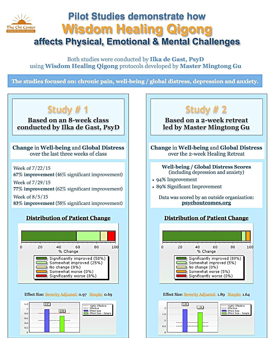 Data, Facts, and Research re Wisdom Healing Zhineng Qigong