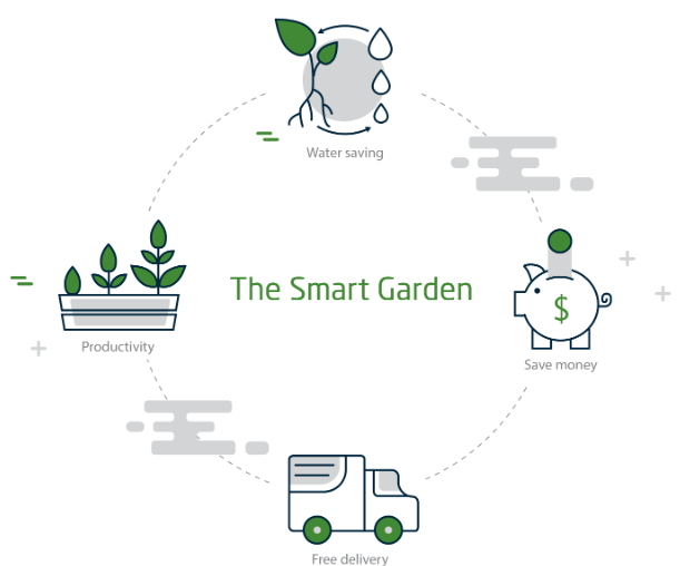 The Smart Garden benefits