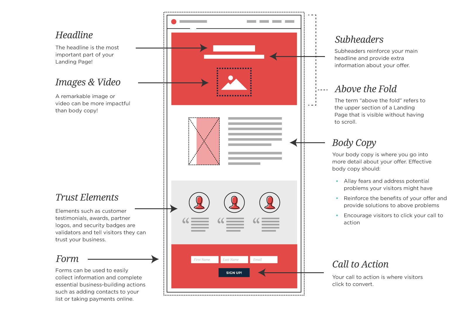 The Ultimate Blueprint to Landing Page Optimization | ONTRAPORT