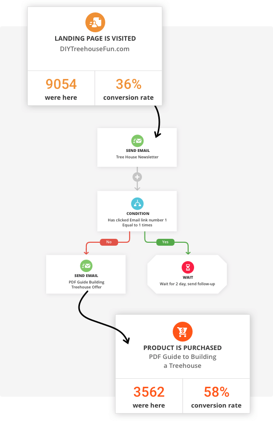 Campaign automation in the Ontraport app