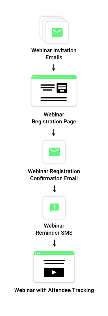 Example of a flow of funnel automation