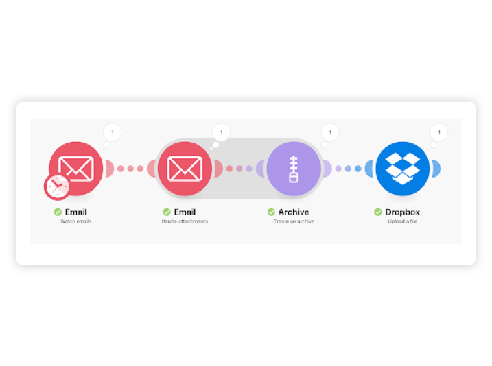 A flowchart showing the path from email to Dropbox