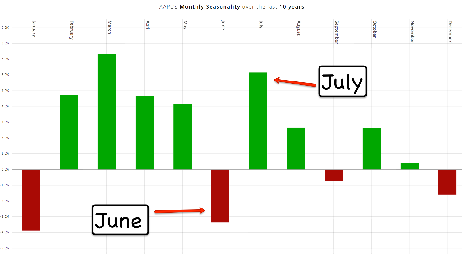 How is the Best MACD + Seasonality working for AAPL?